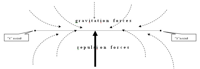 gravitation and repulsion forces